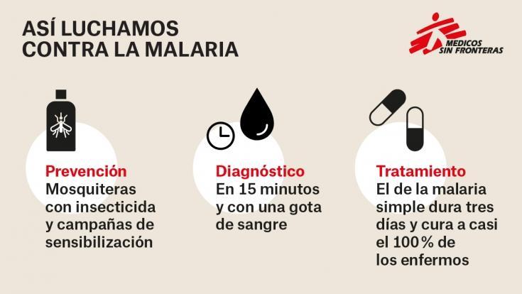 Infografía: cómo se lucha contra la malaria