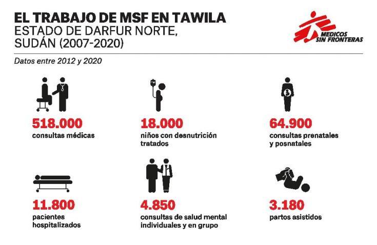 Infografía con una descripción general en números sobre las acciones clave de MSF en Sudán.
